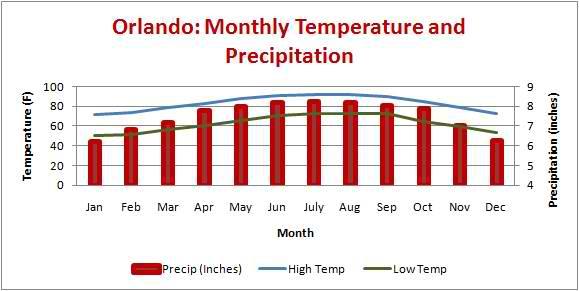 Orlando Florida Average Temperatures